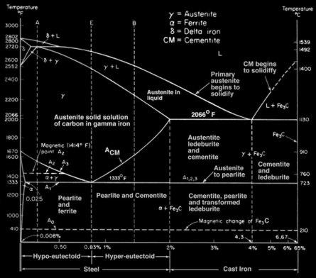Tersenyum diagram fasa secara umum ada 2 jenis diagram fasa yang dipakai yaitu diagram fasa biner terdiri atas 2 unsur logam dan diagram fasa terner terdiri atas 3 unsur ccuart Image collections