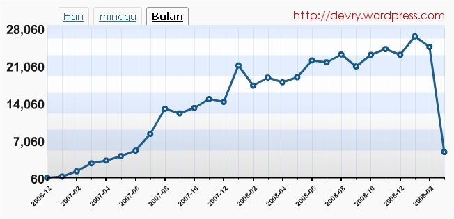 http://devry.files.wordpress.com/2009/03/devry_statistik_bulan.jpg